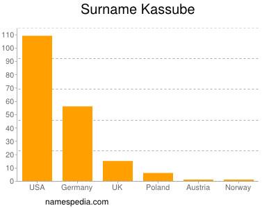 Surname Kassube