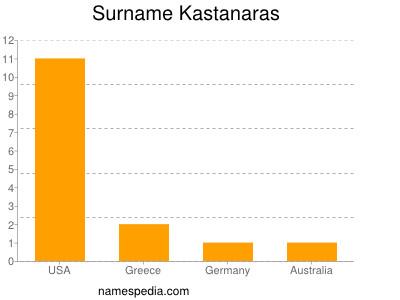 Surname Kastanaras