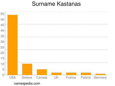 Surname Kastanas