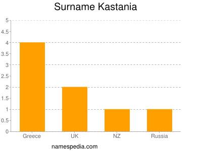 Surname Kastania