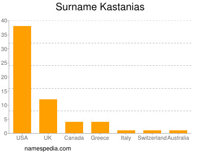 Surname Kastanias