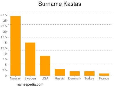 Surname Kastas