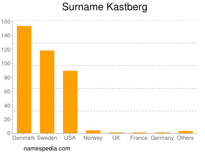 Surname Kastberg