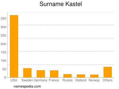 Surname Kastel
