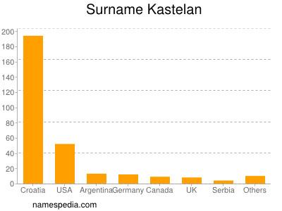 Surname Kastelan