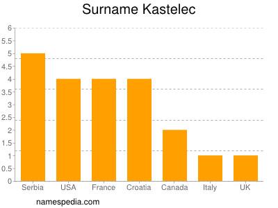 Surname Kastelec
