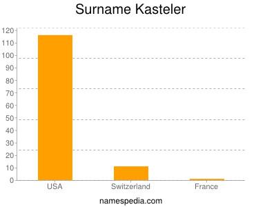 Surname Kasteler