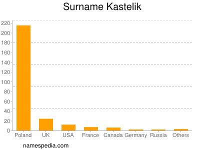 Surname Kastelik