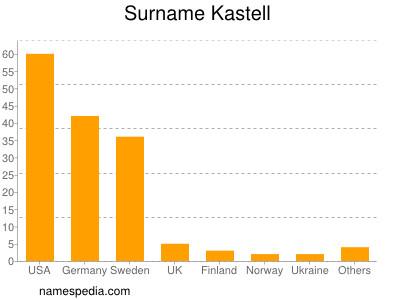 Surname Kastell