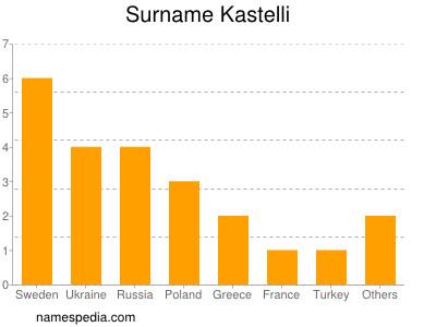 Surname Kastelli