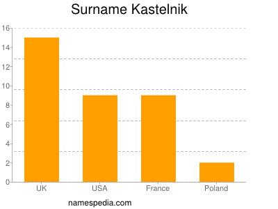 Surname Kastelnik