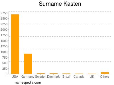 Surname Kasten