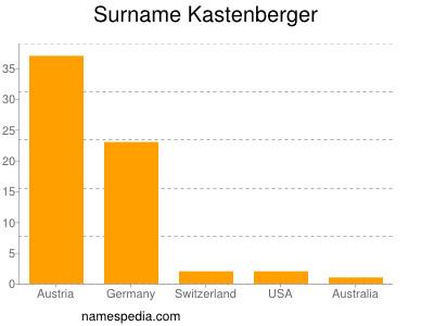 Surname Kastenberger