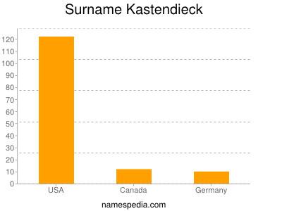 Surname Kastendieck