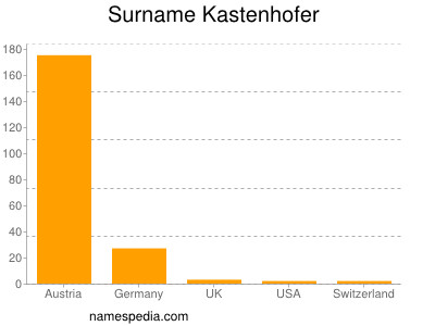 Surname Kastenhofer