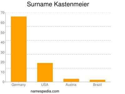 Surname Kastenmeier