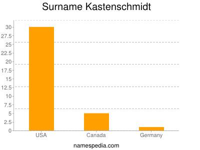 Surname Kastenschmidt