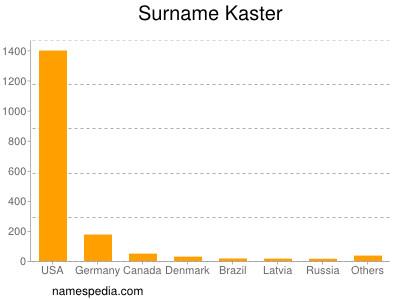 Surname Kaster