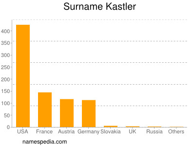 Surname Kastler