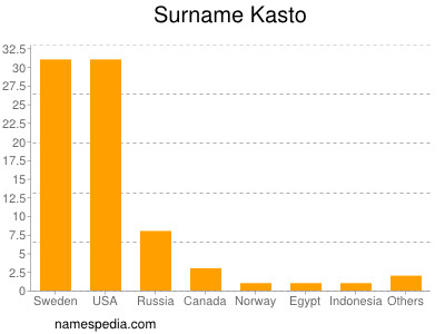 Surname Kasto