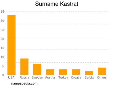 Surname Kastrat