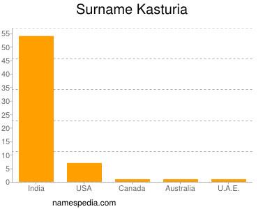 Surname Kasturia