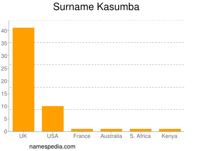 Surname Kasumba