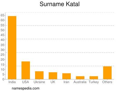 Surname Katal