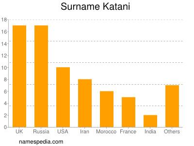 Surname Katani