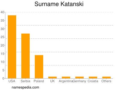 Surname Katanski