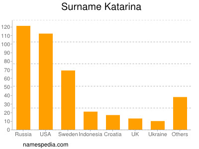 Surname Katarina