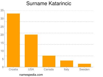 Surname Katarincic