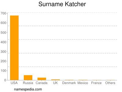 Surname Katcher
