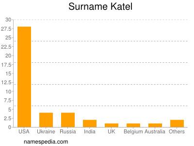 Surname Katel