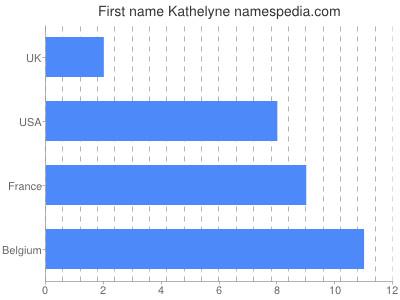 Given name Kathelyne