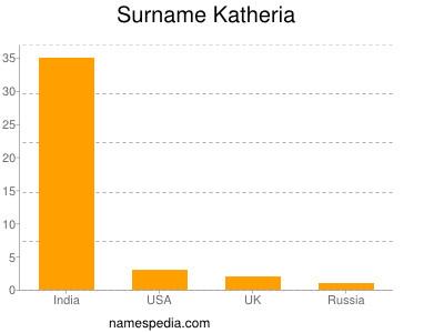 Surname Katheria