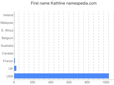 Given name Kathline