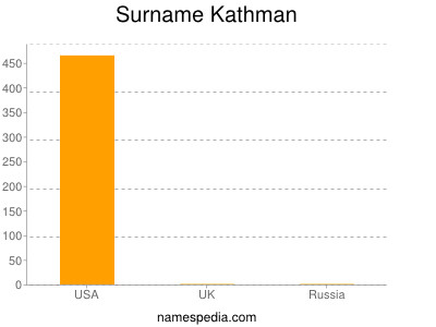 Surname Kathman