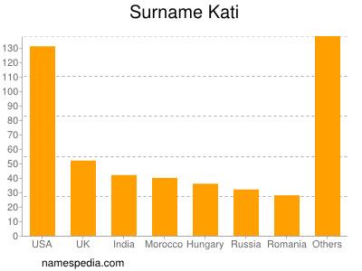Familiennamen Kati