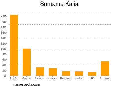 Surname Katia