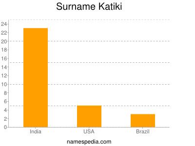 Surname Katiki
