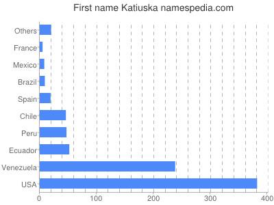 Given name Katiuska