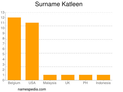 Surname Katleen