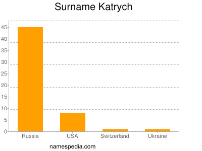 Surname Katrych
