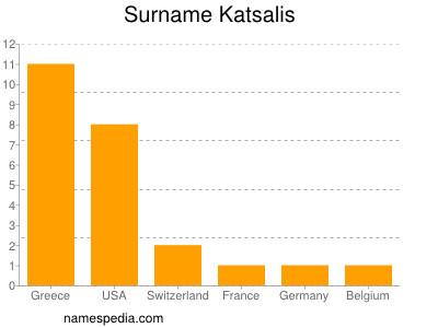 Surname Katsalis