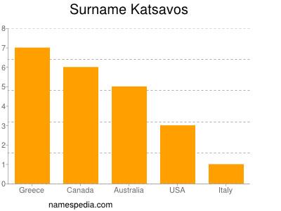 Surname Katsavos