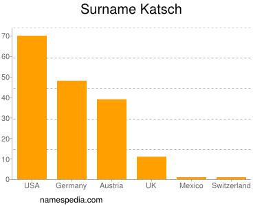 Surname Katsch