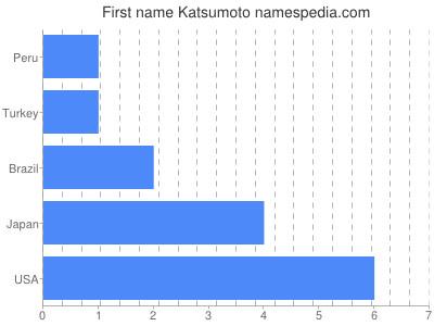 Given name Katsumoto