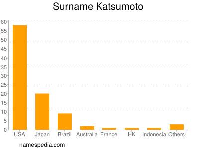 Surname Katsumoto