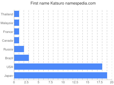 Given name Katsuro